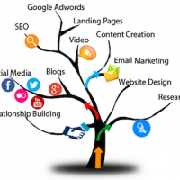Image of digital marketing planning tree.